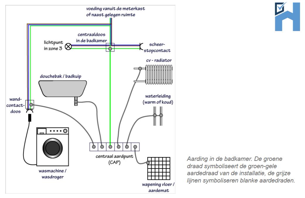 Bouwtechnische Keuring Badkamer Vochtmeting Kitwerk